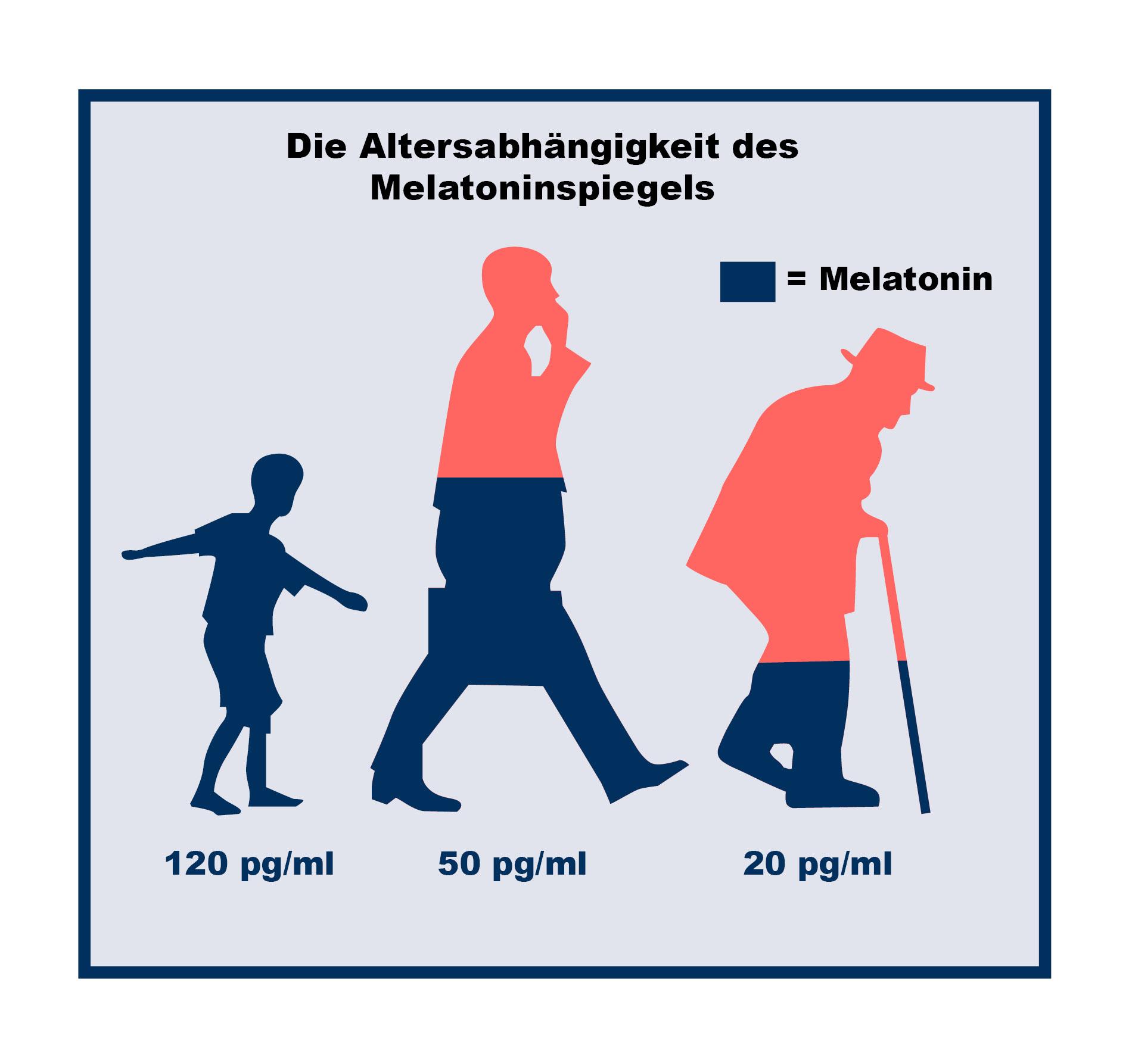 Der Melatoninspiegel im Laufe des Lebens