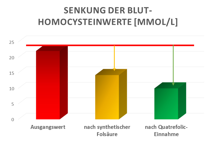 Qutrefolic-Studie-Grafik